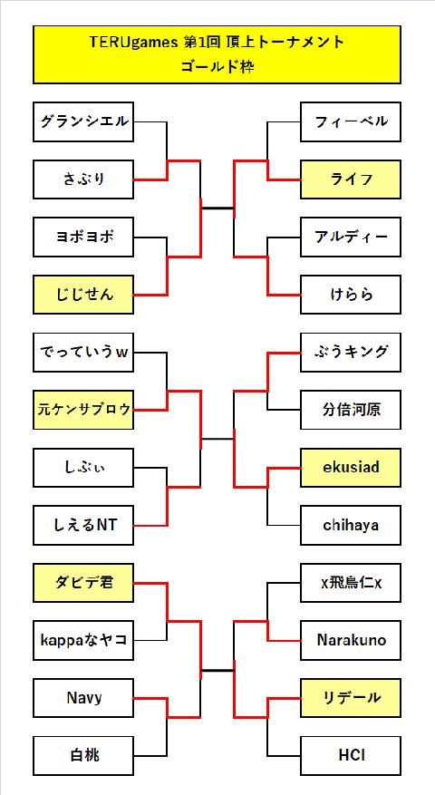 ランモバ 第1回TERUgamesトーナメント表 ゴールド枠