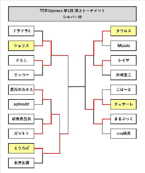 ランモバ 第1回TERUgamesトーナメント表 シルバー枠